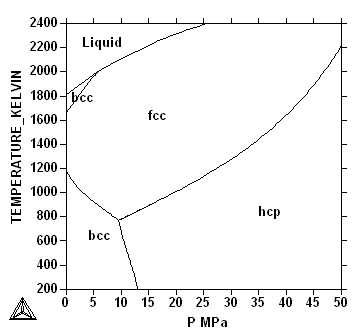 Draft Of Phase Diagram Course By Bo Sundman 070219